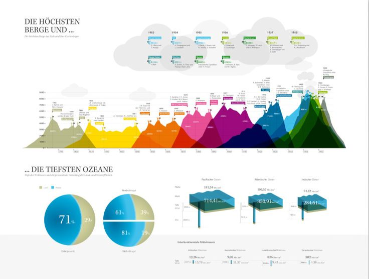 1000+ images about Design Inspiration: Infographics on Pinterest ...