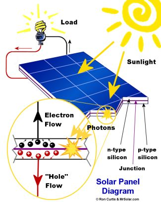 Cut Energy Consumption to Maximize Solar Panels Energy Production #solar #solarpanels #energy