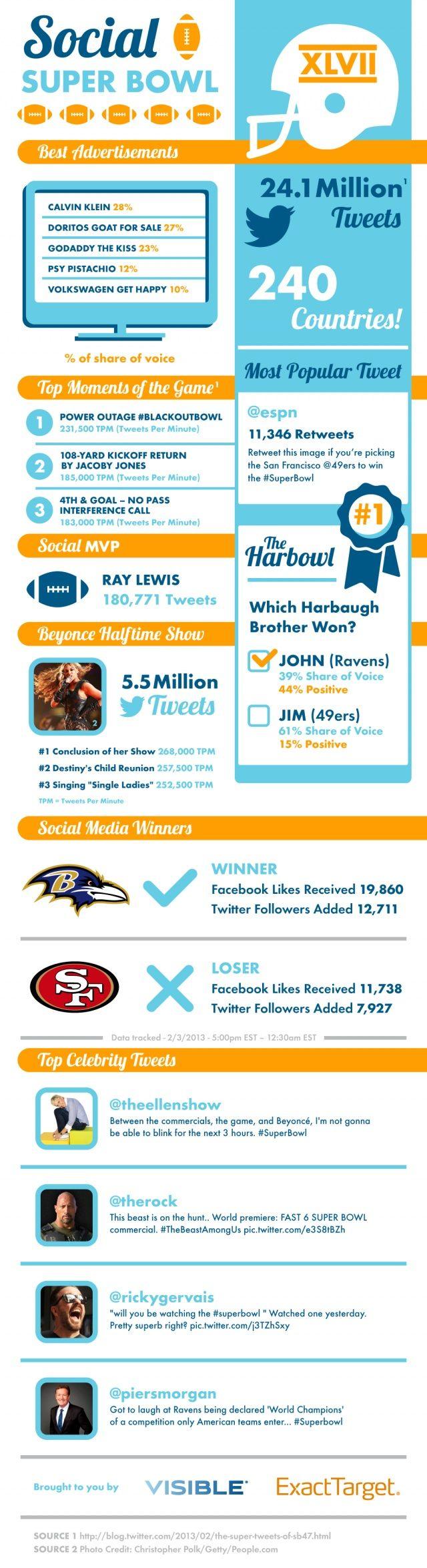 Social Media - The Social Super Bowl XLVII [Infographics] : MarketingProfs Article