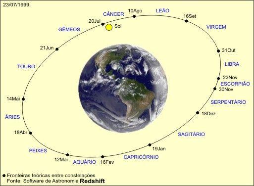 Signos do Zodíaco