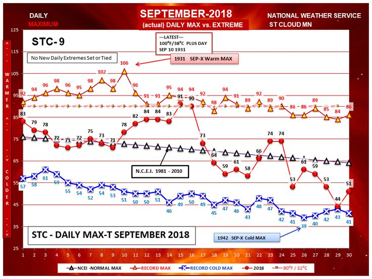STC Daily MaxT September 2018 National weather service