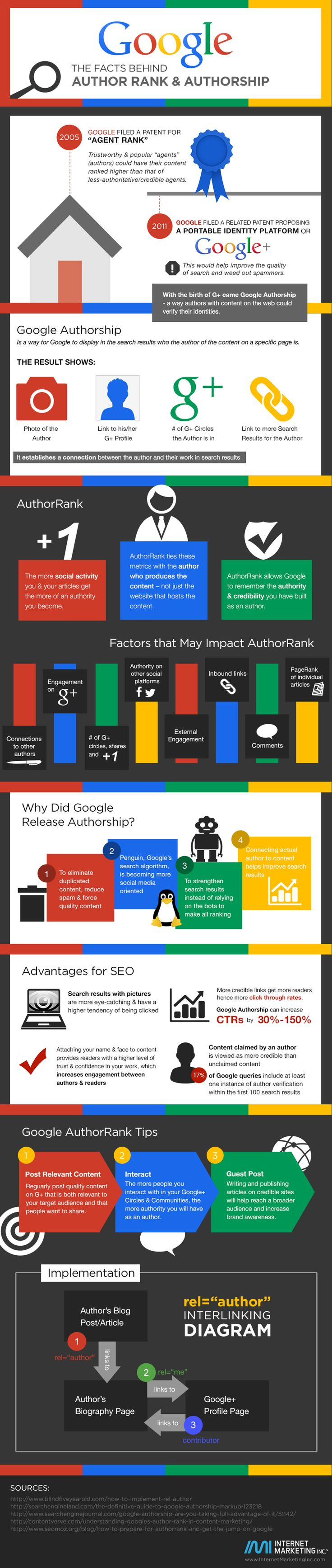 Google Authorship Infographic