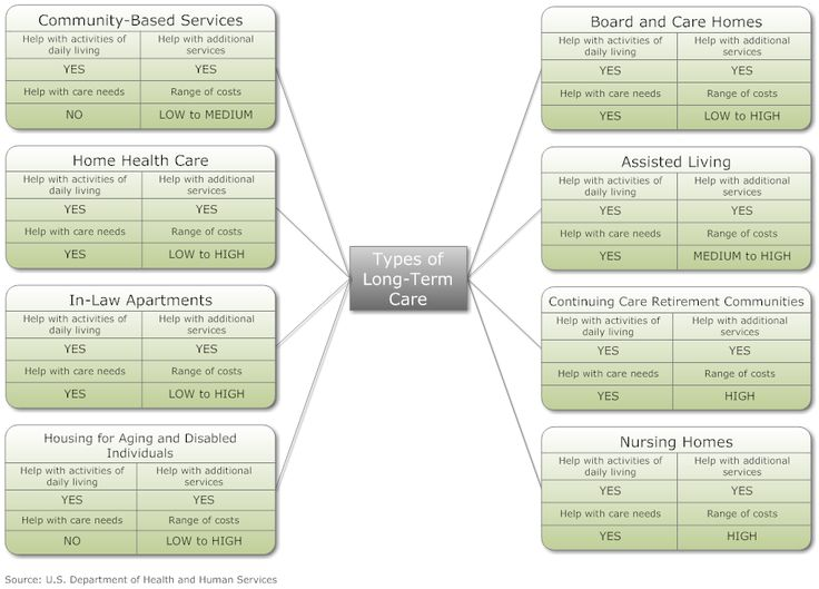 Example Image Types of LongTerm Care (With images