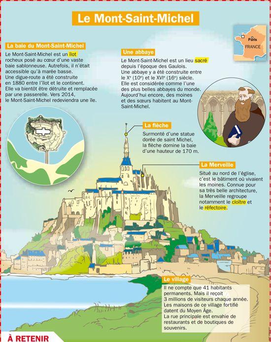 Fiche exposés : Le Mont Saint Michel                              …