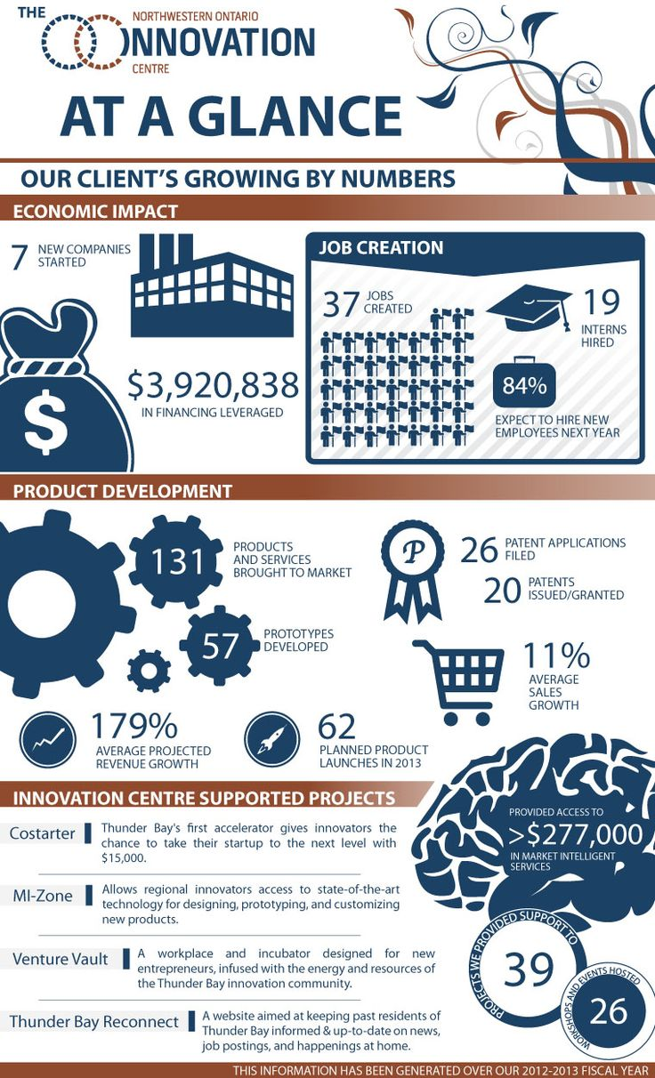 The numbers are in! The Infographic below displays statistics from the companies we've been assisting over our 2012-2013 fiscal year. Included are some of the projects the Northwestern Ontario Innovation Centre have been involved in.