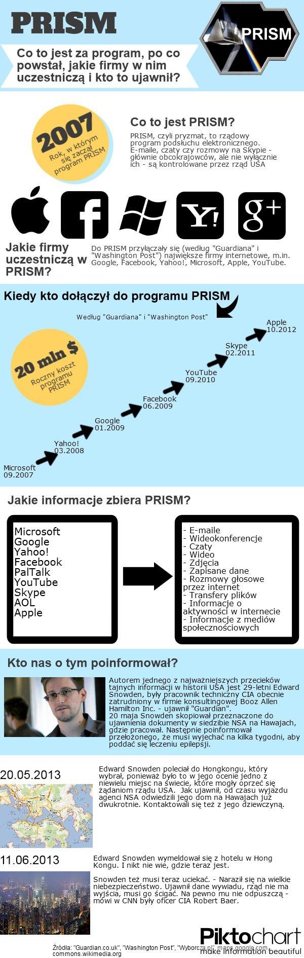 'Zamach na naszą prywatność'. O co chodzi z PRISM? [INFOGRAFIKA]