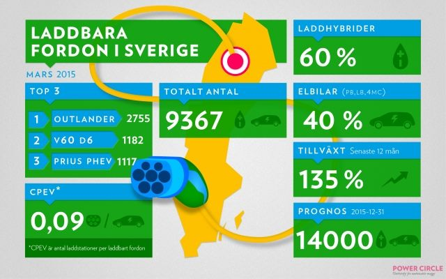 Startsida - Elbilen i Sverige