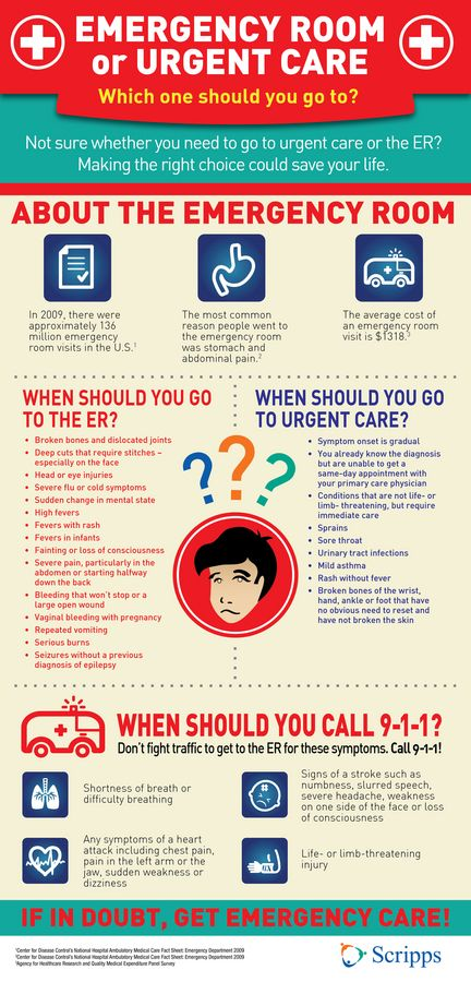 Should you go to the Emergency Room or Urgent Care? How to know where to go for your care. #infographic http://www.scripps.org/news_items/4231-should-you-go-to-the-emergency-room-or-urgent-care