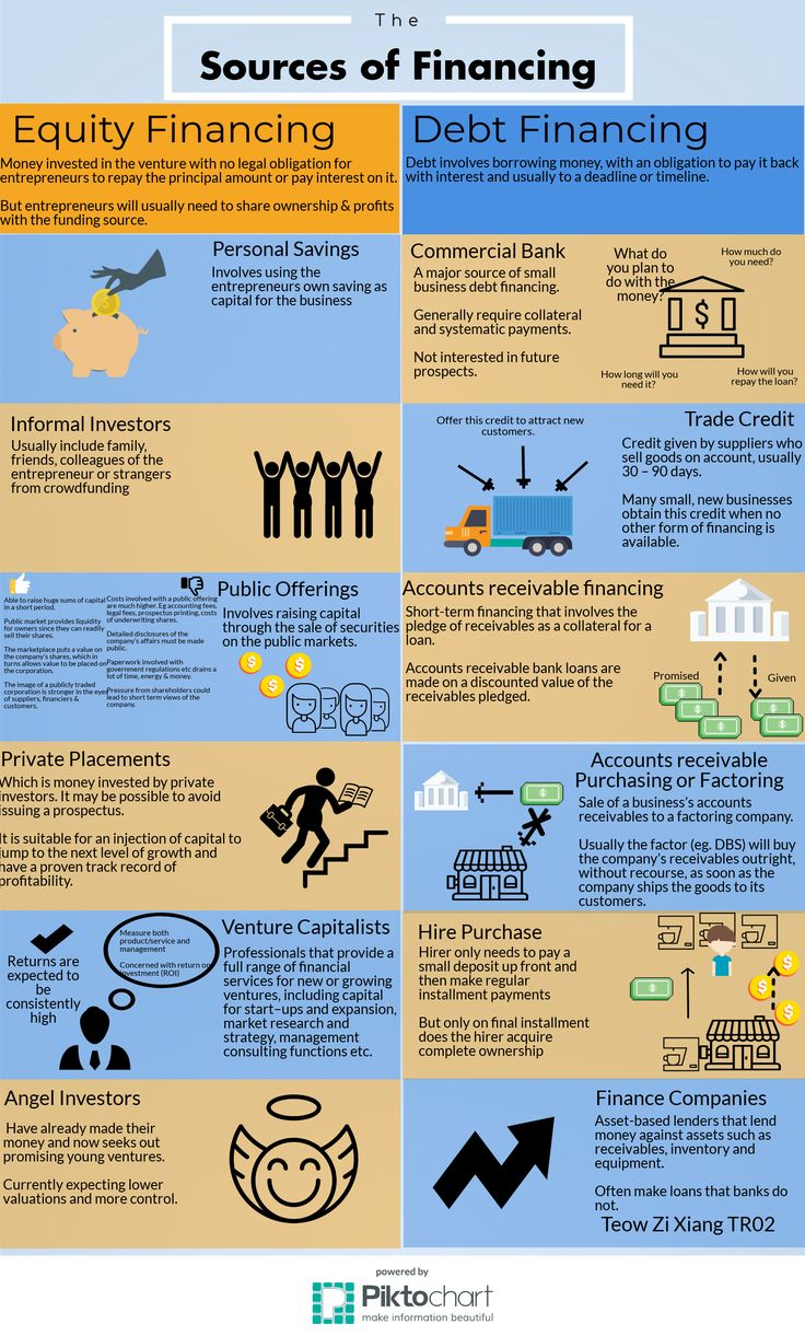 Sources of Financing (With images) Finance debt, Finance