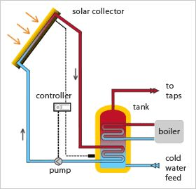 191 best solar water heaters images on pinterest solar for What type of heating system is best