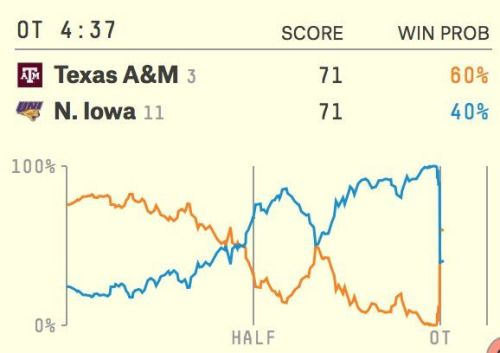 Texas A&M comes back from 12 down in 44 seconds to stun... #TexasA&m: Texas A&M comes back from 12 down in 44 seconds to stun… #TexasAampm