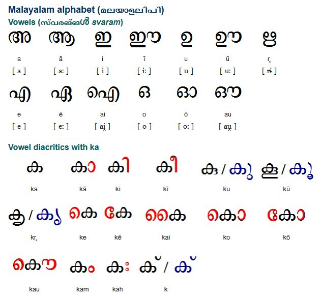 Malayalam is a Dravidian language with about 38 million speakers spoken mainly in the south west of India, particularly in Kerala, the Laccadive Islands and neighboring states, and also in Bahrain, Fiji, Israel, Malaysia, Qatar, Singapore, UAE and the UK.  Malayalam was first written with the Vatteluttu alphabet (വട്ടെഴുത്ത് Vaṭṭeḻuttŭ), which means 'round writing' and developed from the Brahmi script. (...)