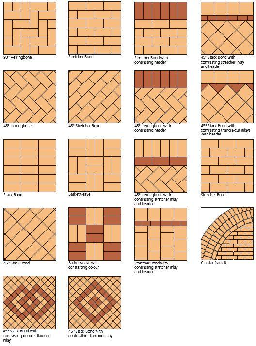 Patrones de ladrillos de pavimentación