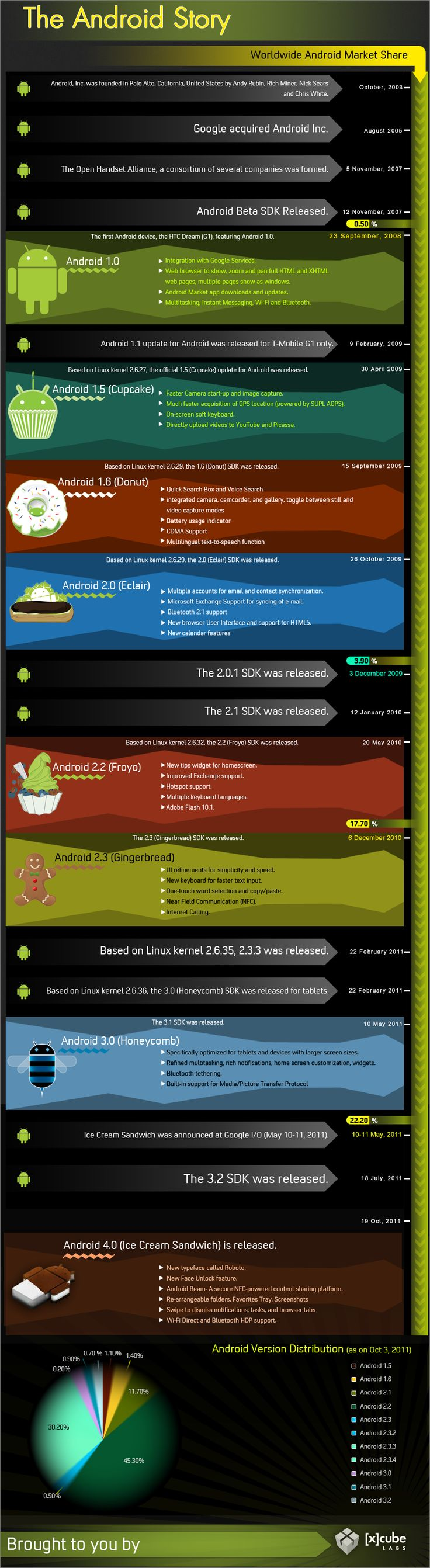 A creative infographic developed by [x]cube LABS showing timeline of various Android OS versions and updates right from the first Android 1.0 to the recent Android 4.0 Ice Cream Sandwich