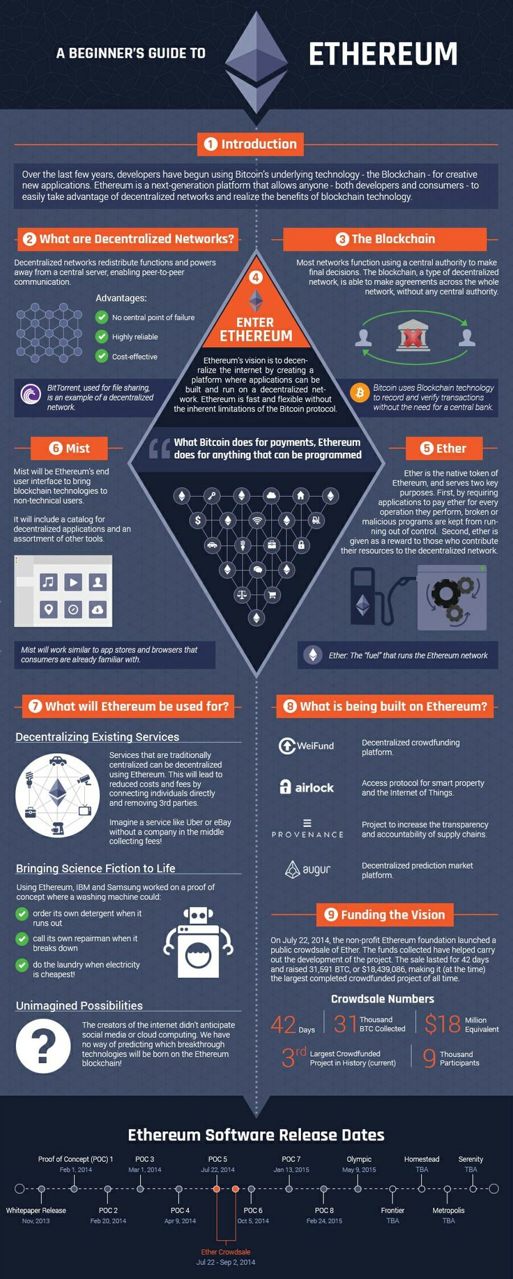 80 best The Best Of #Bitcoin Infographics images on Pinterest | Infographic, Infographics and ...