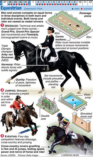 #OLYMPICS 2012: Equestrian    Credit: Graphic News Ltd    www.guardian.co.uk/sport/datablog/gallery/2012/jun/25/olympics-infographics-other-sports?CMP=SOCNETIMG8759I