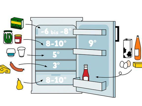 Die richtige Lagerung von Lebensmitteln im Kühlschrank: EAT SMARTER zeigt, was wo gelagert werden muss.