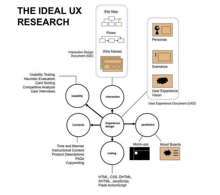 Le périmètre de l'UX  [Ergognome / www.ergognome.com / Infographie]