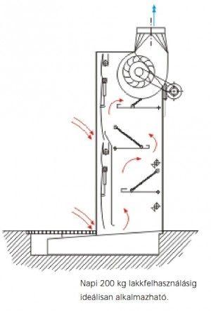 A legmagasabb felületminőségi követelmények kielégítésére is alkalmas vizes leválasztású festékköd elszívó.  http://nestro.hu/termekeink/vizes-levalasztasu-festekkod-elszivofal