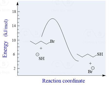 Consider the SN2 reaction between 1-Bromobutane and the cyanide ion and the following questions according to the hypothetical values given in the energy diagram: a) Label the reactants and products b) label the substrate and the nucleophile c) Label the transition state d) Label the Ea, and ΔH° e) Is the reaction endothermic or exothermic? f) How many kJ/mol is the Ea, and ΔH°? g) Is the reaction mechanism SN1 or SN2? h) What is the rate equation of the reaction?