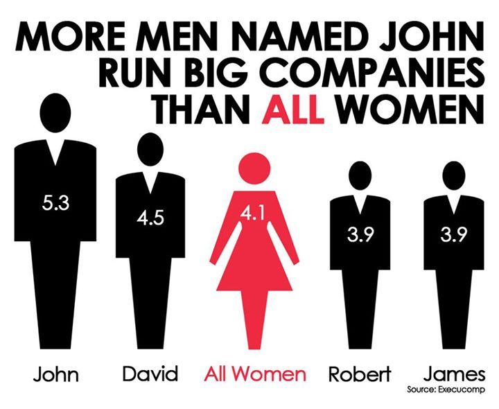 "Women see this as ""We should do something about that."" Men have been nagatively socialized to see this as ""See, women can't run companies. Leave it to the men."""