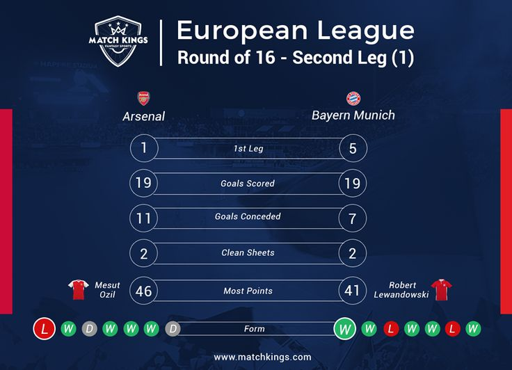 Can Arsenal stage a near-impossible comeback tonight and overturn a 1-5 deficit against FC Bayern München? Pick your European Fantasy Football teams on www.matchkings.com and win merchandise! #MatchKhelo #ARSBAY #pl #fpl #fantasysoccer #soccer #fantasyfootball #football #fantasysports #sports #fplindia #fantasyfootballindia #sportsgames #gamers  #stats  #fantasy #MatchKings