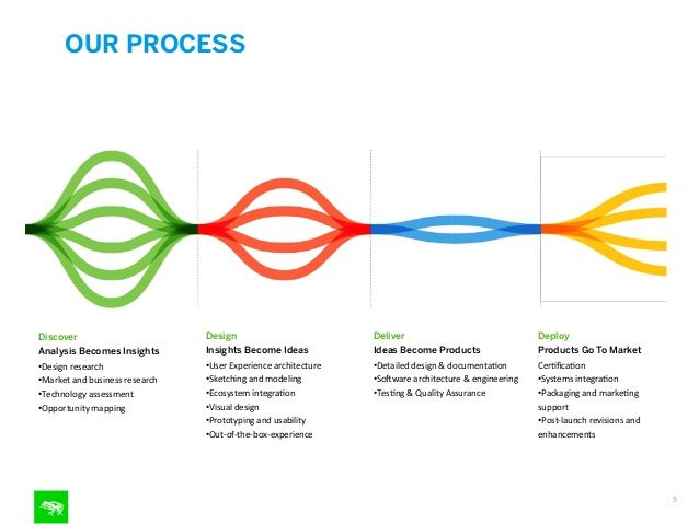 OUR PROCESS    Discover  Analysis Becomes Insights    Design  Insights Become Ideas    Deliver  Ideas Become Products    Deploy  Produ...