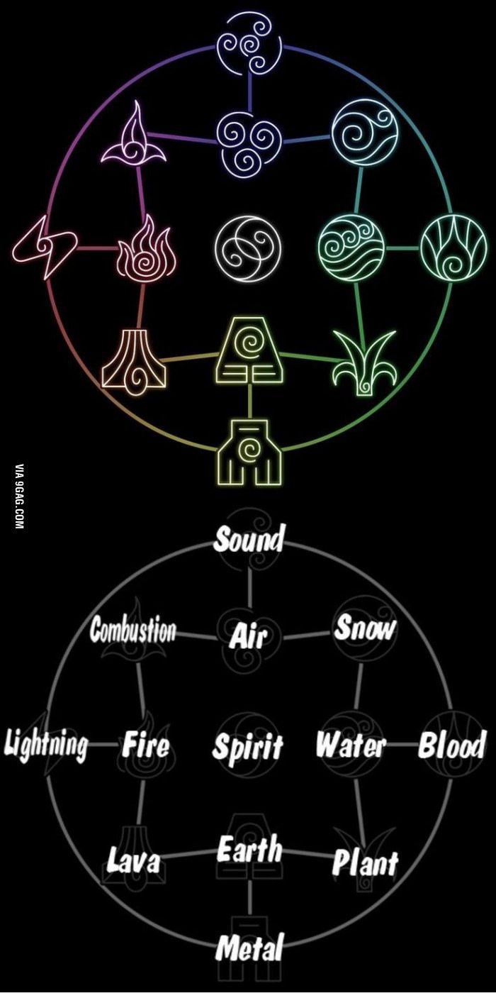 Avatar: The Last Airbender elements
