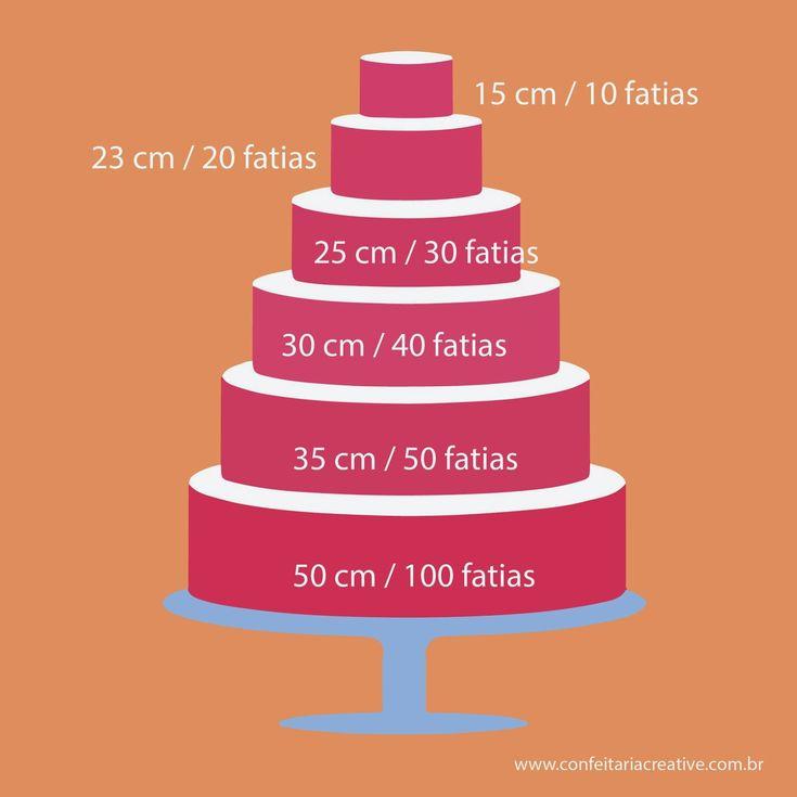 Uma dúvida constante que temos é a hora de calcular o peso de um bolo , nosso blog pesquisou e trouxe para vocês essa mat...