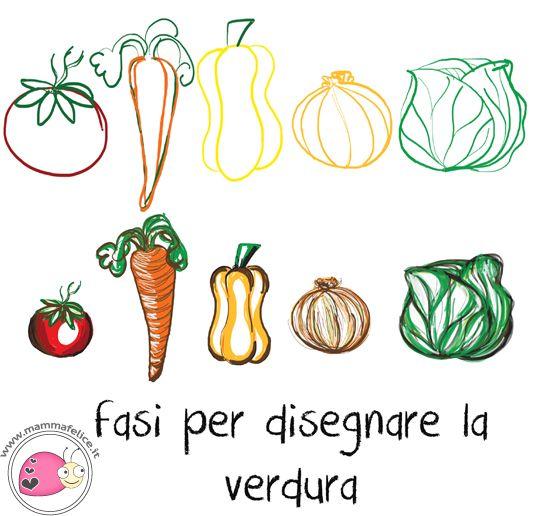 Nel nostro corso di disegno per bambini non potevano mancare la frutta e la verdura: oggi impariamo a disegnare anche gli ortaggi, ovvero a fare dei disegni di cosiddetta natura morta.  Frutta e verdura sono usate da sempre dai grandi artisti per realizzare grandi opere d'arte. Pensiamo ad esempio al pittore Arcimboldo e ai suoiritratti delle stagioni, oppure ai cestino di frutta di Caravaggio. Le verdure e la frutta sono presenti nella nostra dieta quotidiana (si spera!) perché hanno…