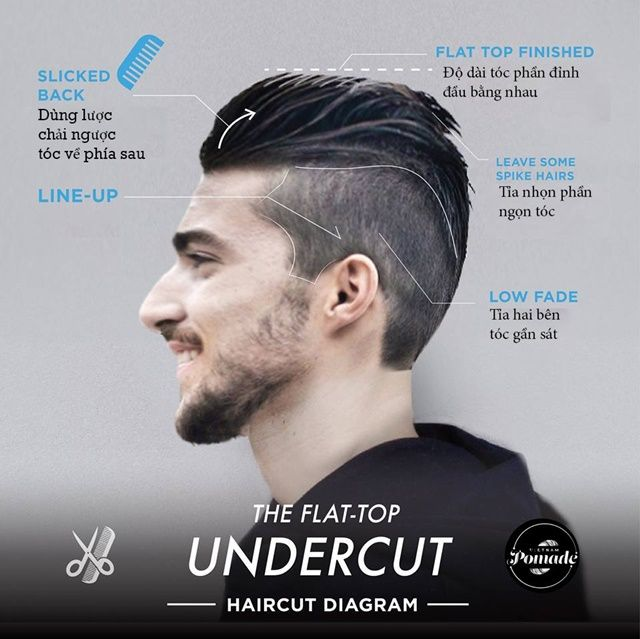 Find this Pin and more on undercut types by Trdcuong.