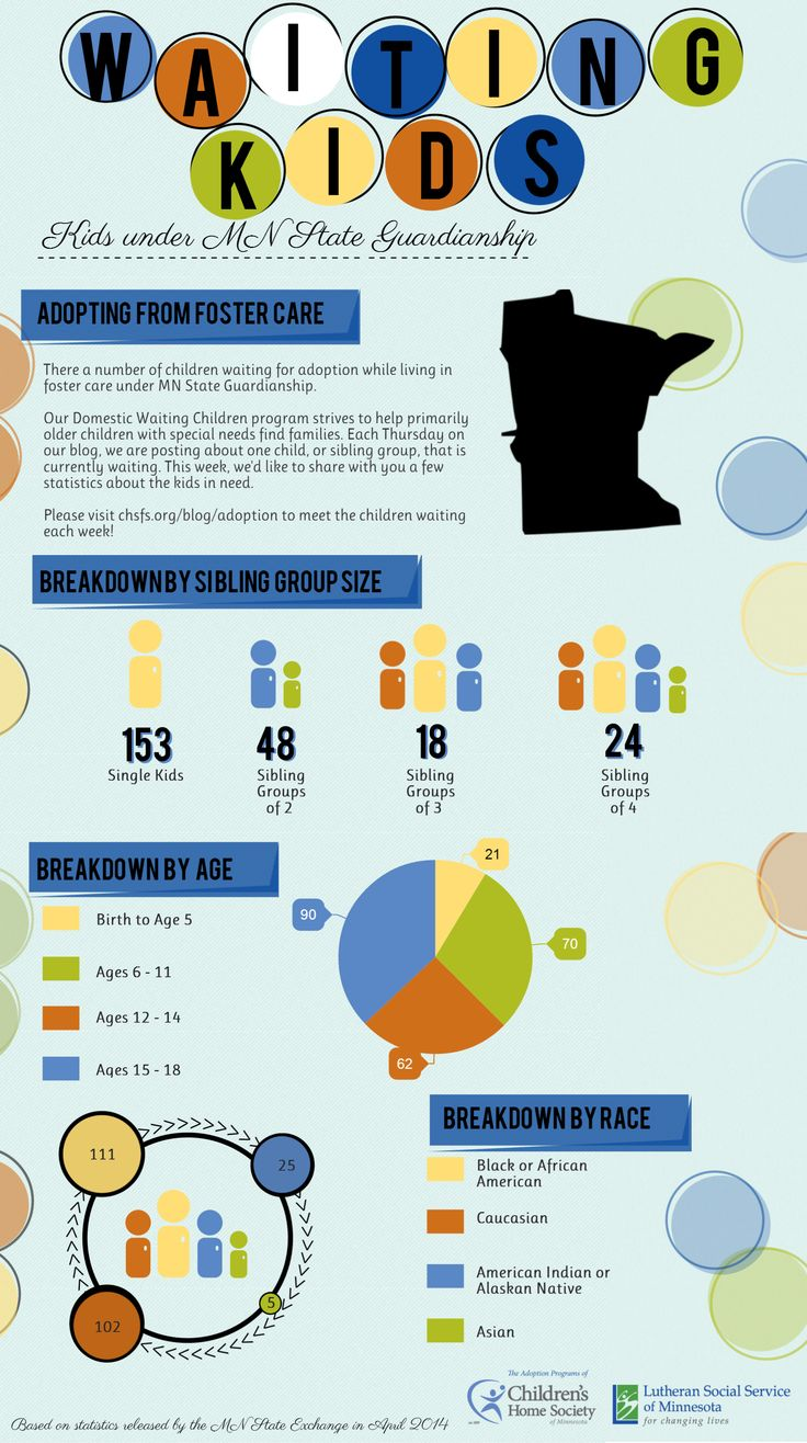 INFOGRAPHIC MN Waiting Children in Foster Care Foster