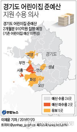 <그래픽> 경기도 어린이집 준예산 지원 수용 의사