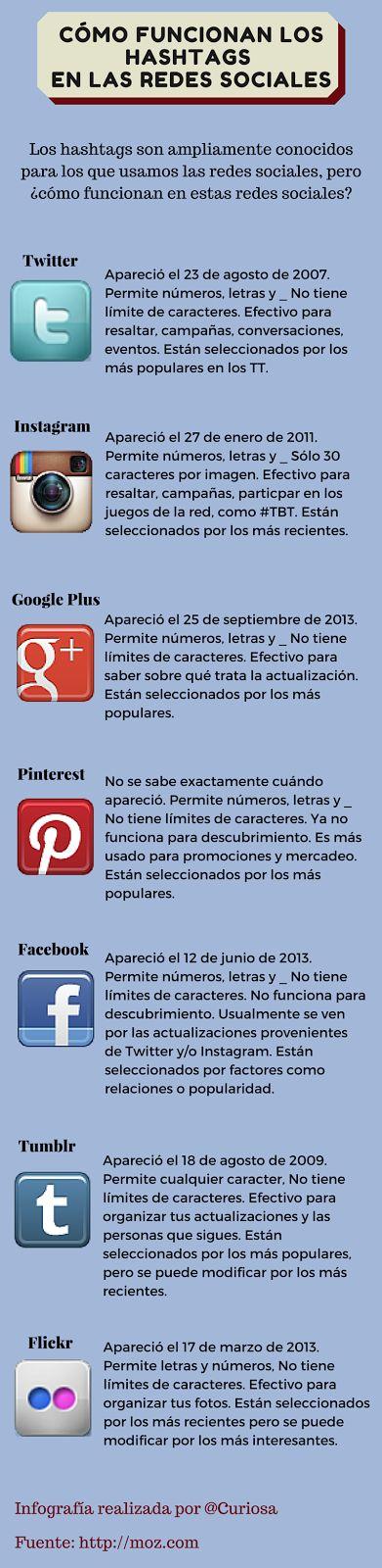 Hola: Una infografía sobre Cómo funcionan los hashtags en las redes sociales. Vía Un saludo