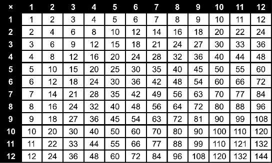 multiplication grid Gallery