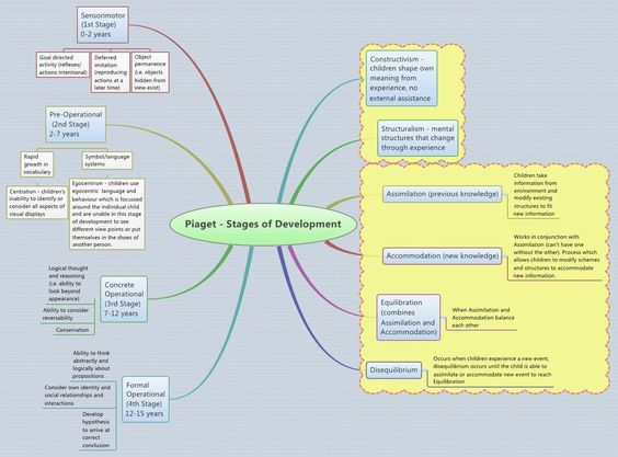 Piaget - Stages of Development - Jess87 - XMind: Professional & Powerful Mind Mapping Software