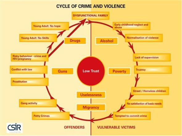 The Effects of Media Violence Exposure On Criminal Aggression