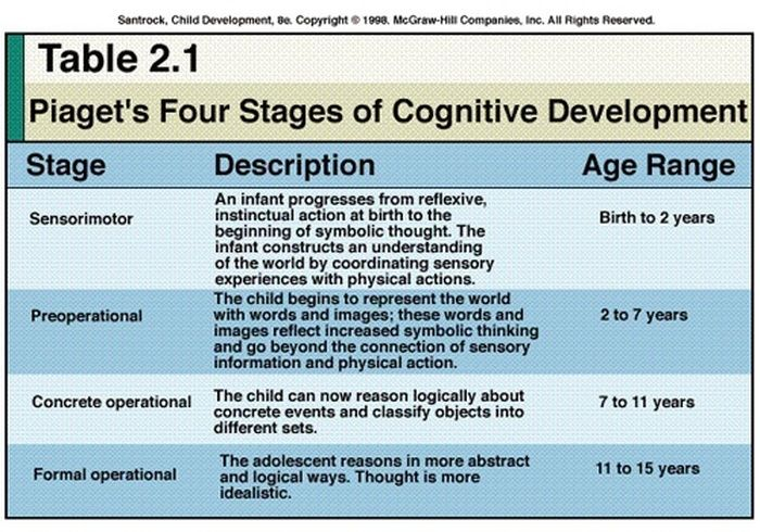 four stages of child development by piaget