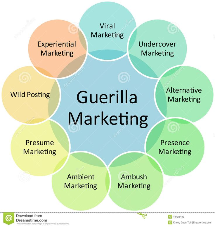 Nice! Guerilla Marketing Infographic