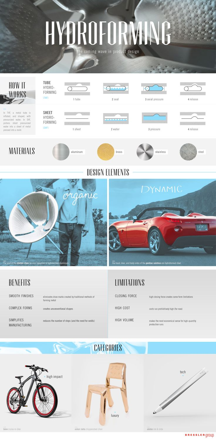 product design trend hydroforming (infographic)