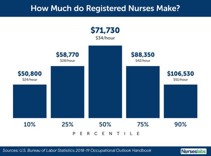 Nurse salary how much do registered nurses make 2020