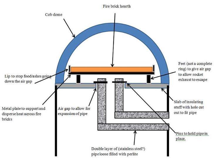 ロケットストーブピザ窯 〜〜〜 rocket stove pizza oven | Rocket cob oven-cob-rocket.jpg