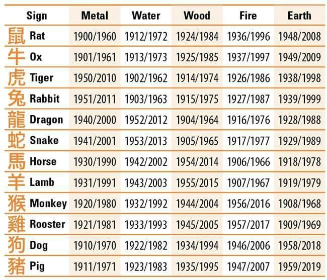 Chinese Astrology Elements