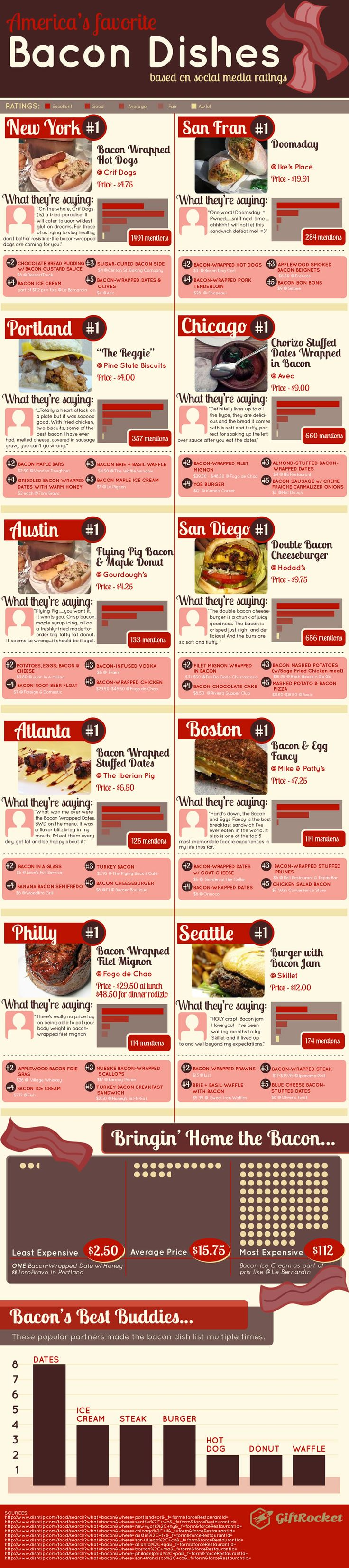#INFOgraphic > United States of Bacon: Its not just that crispy, spicy and delicious gust that makes bacon Americas favorite snack, but plausibly its versatility in combinations with various ingredients that gives numerous options for cooking creativity. Stimulate your appetite with these 10 most cited bacon dishes on... > http://infographicsmania.com/united-states-of-bacon/