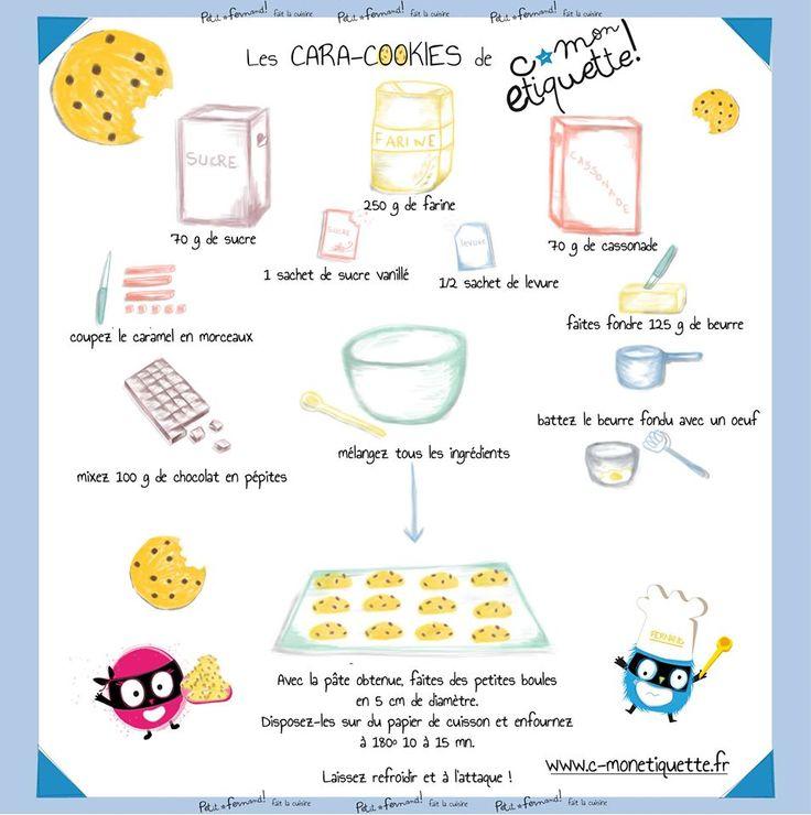 Les cara cookies c monetiquette recette cuisine maternelle pinterest - Recette legume pour enfant ...