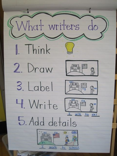 Writing Anchor Chart for Kindergarten and First Grade