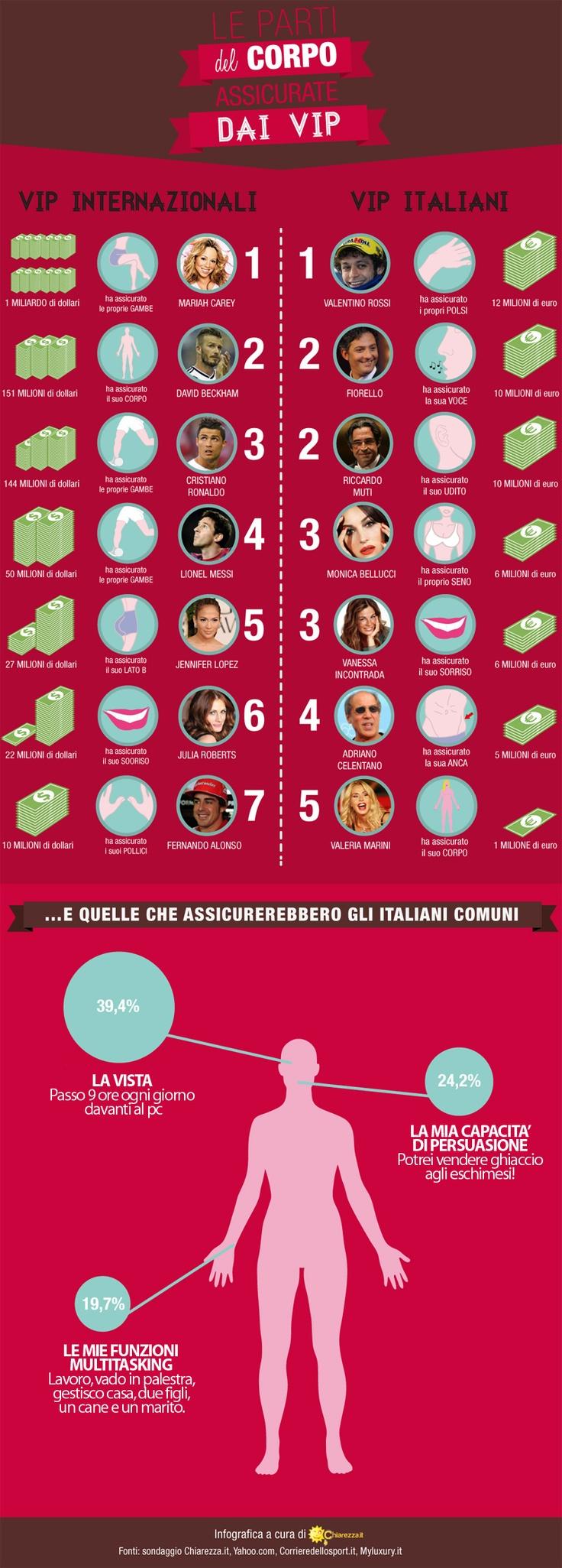 Le parti del corpo assicurate dai vip... e quelle che assicurerebbero gli italiani comuni. #infografica #chiarezza.it @mr_chiarezza