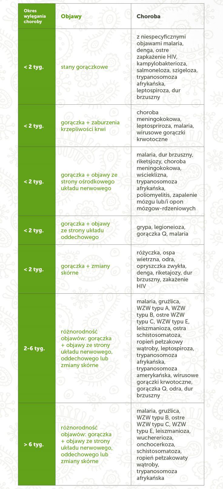 Objawy chorób po powrocie do domu. Więcej tutaj: http://www.mfind.pl/infografiki/choroby-tropikalne-niezbednik-turysty-zobacz-infografike/