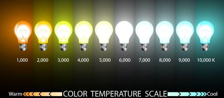 Kelvin Scale Light Bulbs