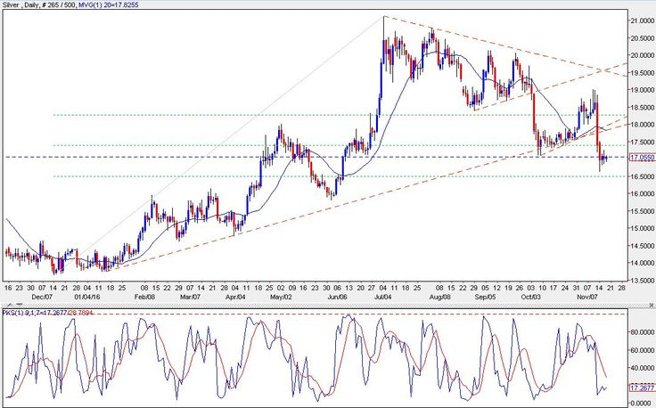petuhovaso1993: SILVER TODAY - Prices consolidate after severe sell-off